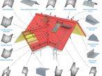 Скатна покрівля: принципи пристрою, розрахунок, монтаж своїми руками і обслуговування