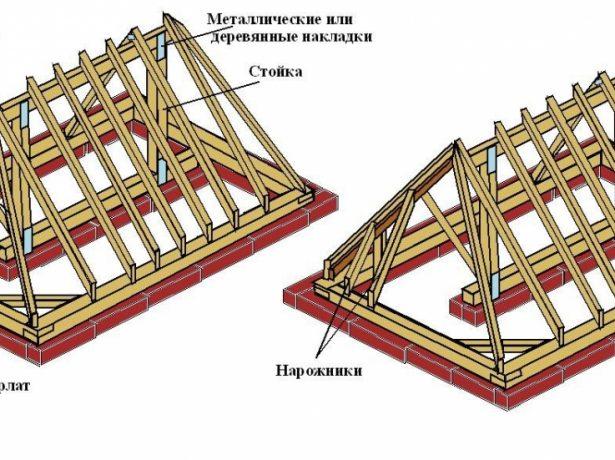 Пристрій і монтаж системи крокв вальмовой покрівлі