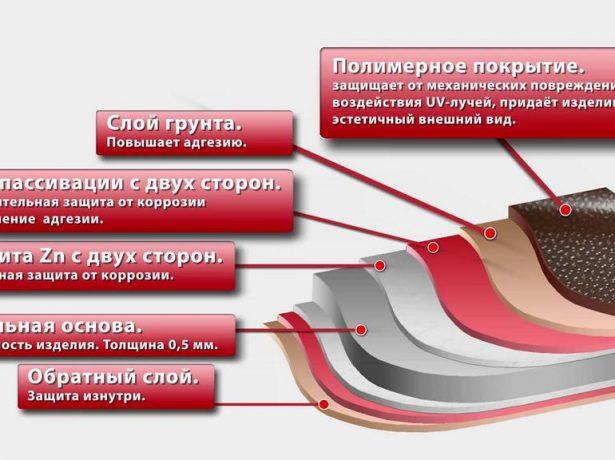 Особливості металочерепиці монтеррей: встановлюємо суперкровлю