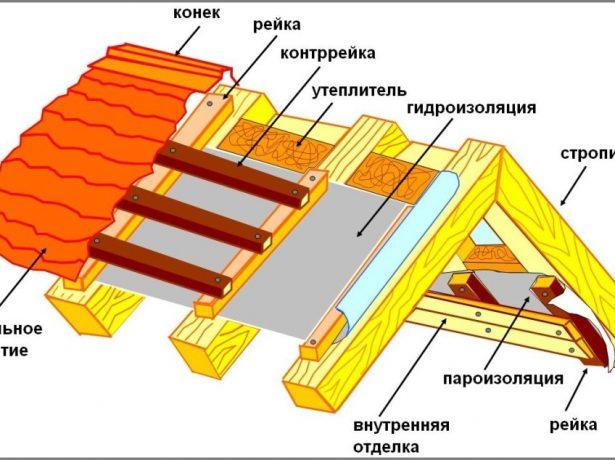 Утеплення покрівлі: особливості технології зовнішньої і внутрішньої укладання теплоізоляційного матеріалу