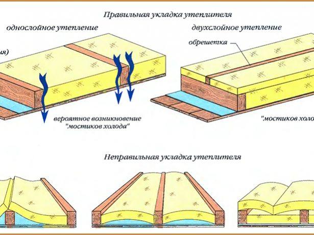 Утеплення покрівлі мінеральною ватою: секрети і тонкощі технології