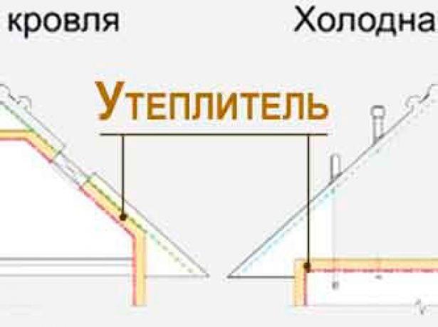 Утеплення стелі в будинку з холодним дахом: грамотно вибираємо матеріали і технології