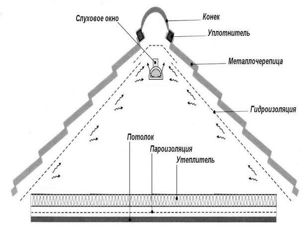 Технологія різних варіантів гідроізоляції даху: матеріали та їх застосування