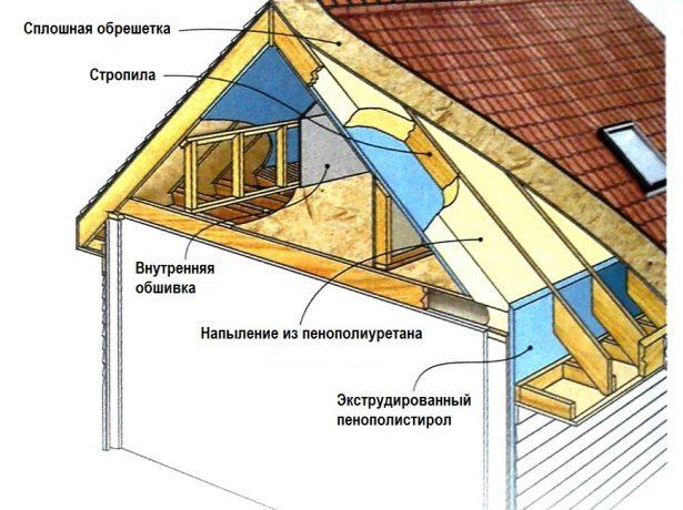 Утеплення даху пінополіуретаном
