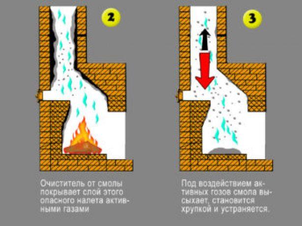 Способи очищення димоходу в приватному будинку