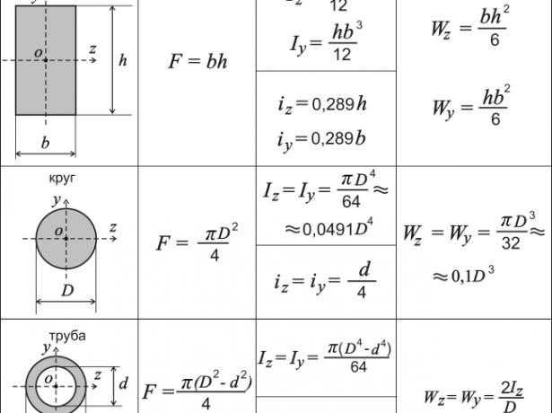 Решетування під профнастил: розрахунок матеріалу і технологія монтажу