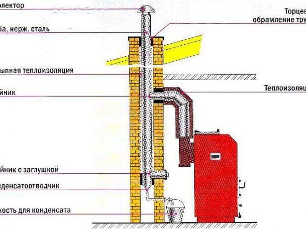 Види димоходів для газового котла