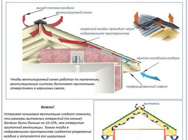 Коник даху: види, особливості, збірка і установка своїми руками