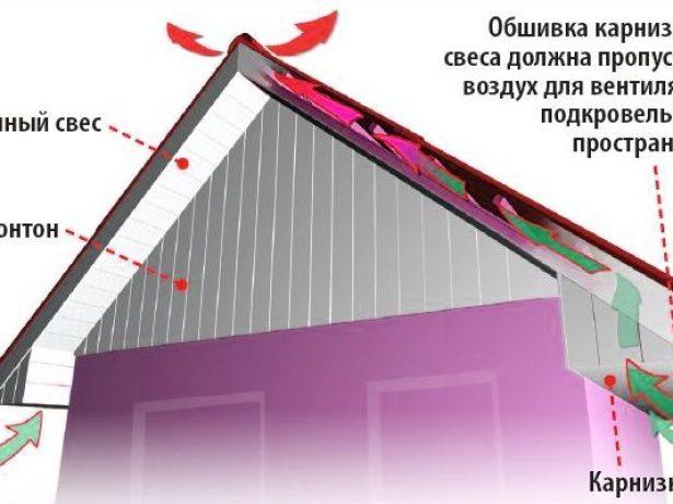 Підшивка звисів даху софітами
