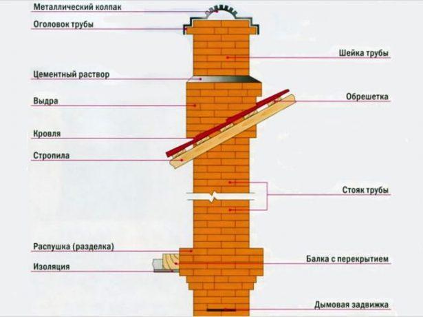 Цегляний димохід своїми руками: відмінний привід заощадити і отримати надійну, ефективну конструкцію