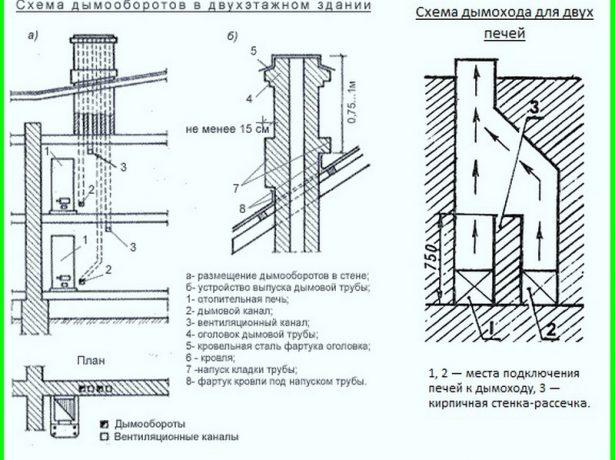 Висота димоходу щодо коника: методика розрахунку