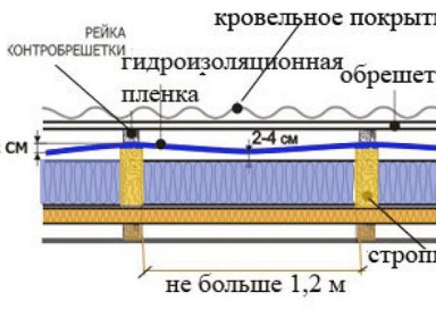 Гідроізоляційна плівка для покрівлі