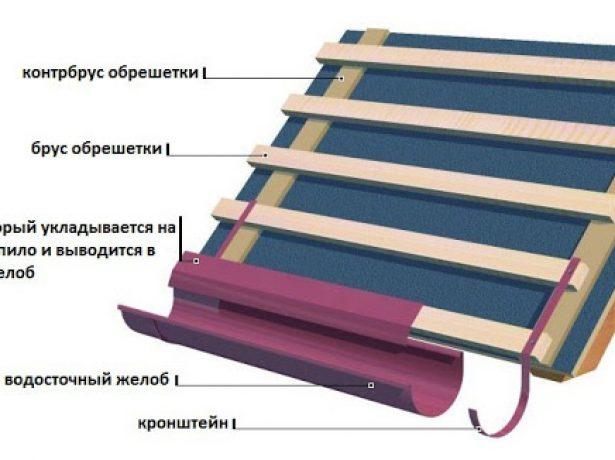 Призначення капельників і технологія їх монтажу для різних видів покрівлі