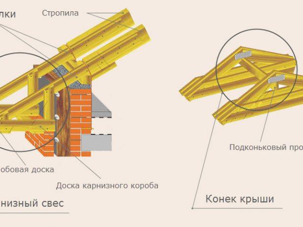 Збірка деревяного скелета: способи кріплення крокв