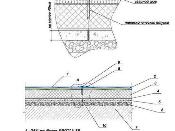 Що таке мембранна покрівля, її характеристики, особливості та способи монтажу