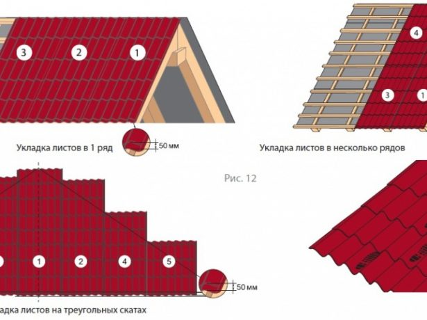 Примірка покрівельного покриття: стандартні розміри металочерепиці