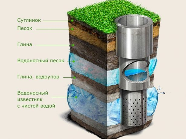 Зміни в правилах використання підземних вод з 2020 року, що стосуються садівників