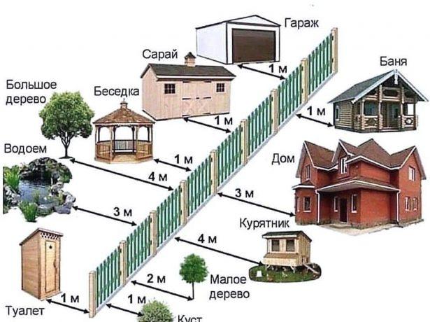 Відстань від паркану до дерев і чагарників: розбираємося з законами і будівельними нормами