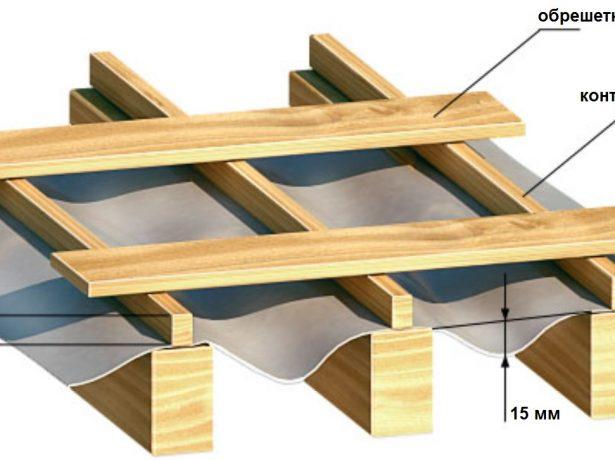Як це працює: снігозатримувачі на дах і їх різновиди